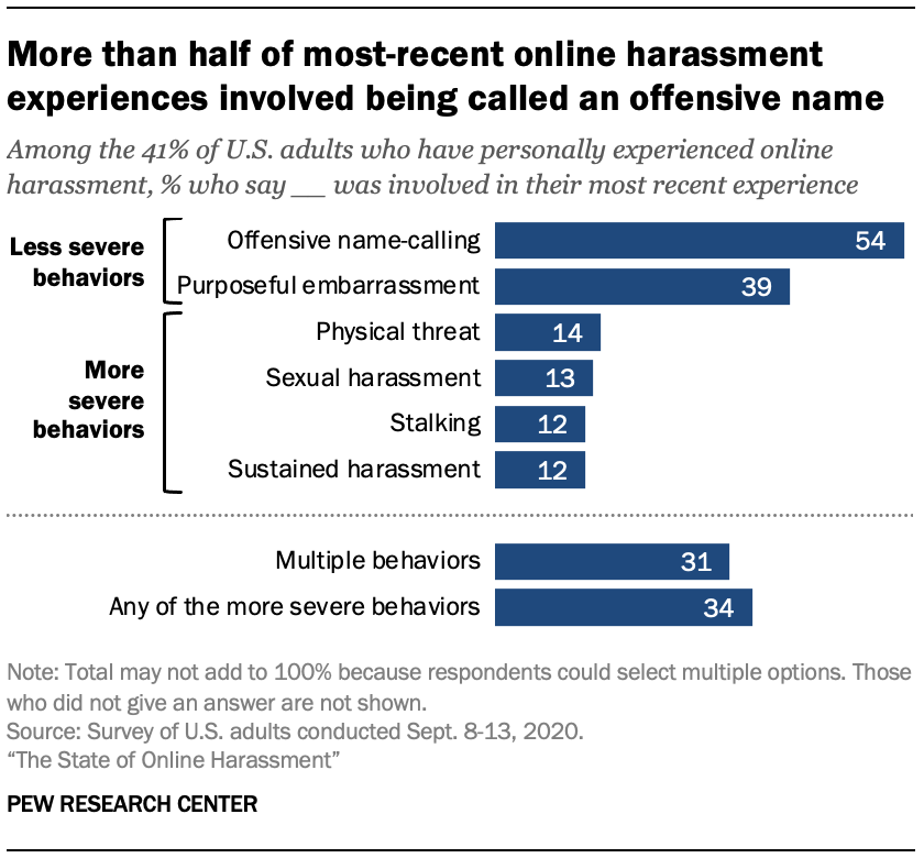 More than half of most-recent online harassment experiences involved being called an offensive name