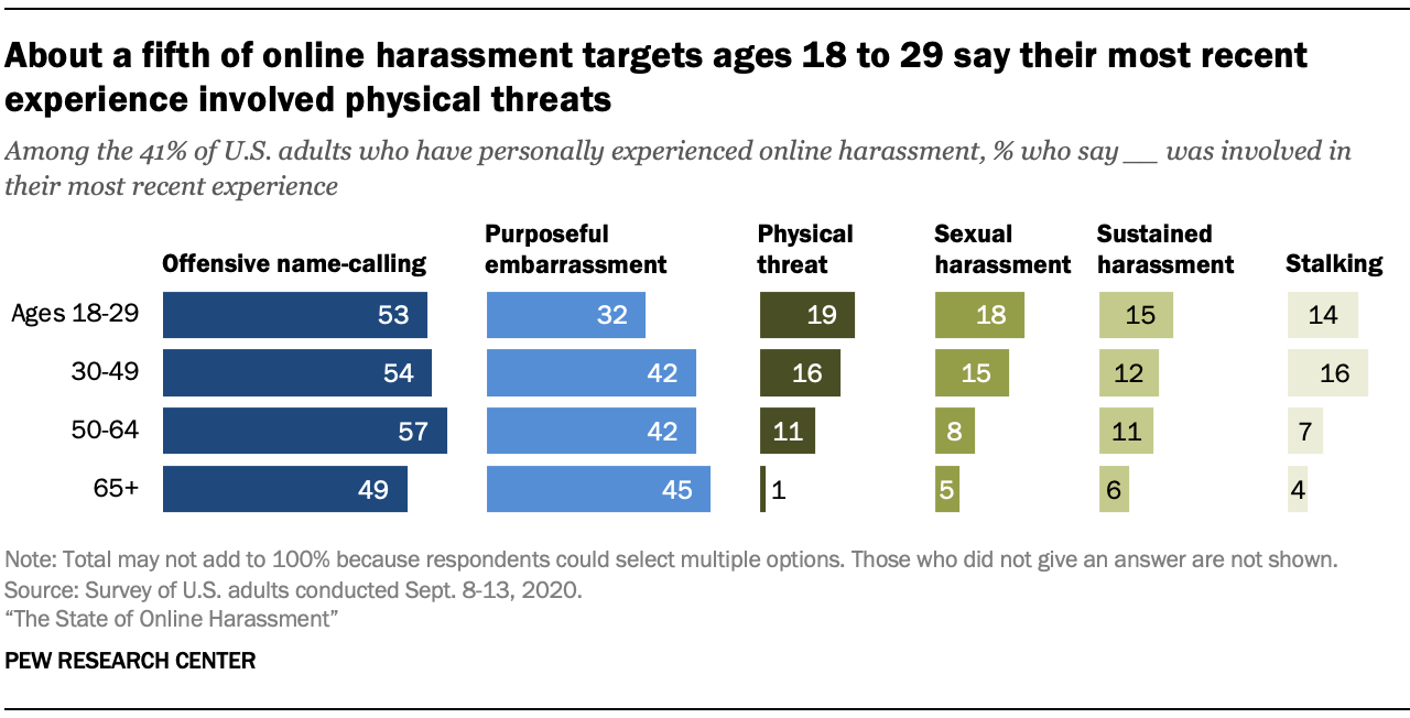 About a fifth of online harassment targets ages 18 to 29 say their most recent experience involved physical threats