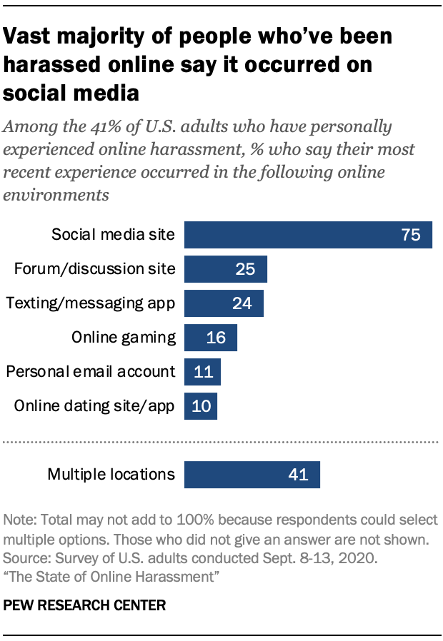 Vast majority of people who've been harassed online say it occurred on social media