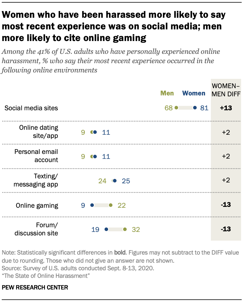 Women who have been harassed more likely to say most recent experience was on social media; men more likely to cite online gaming