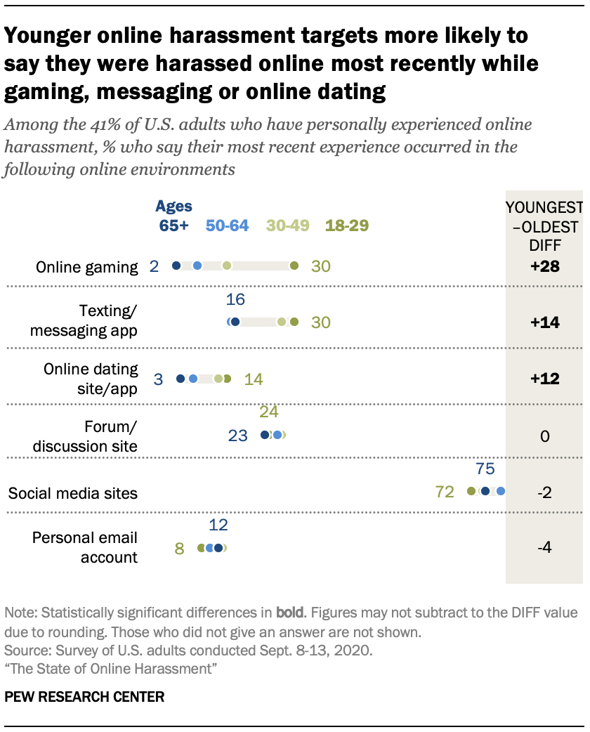 Younger online harassment targets more likely to  say they were harassed online most recently while gaming, messaging or online dating