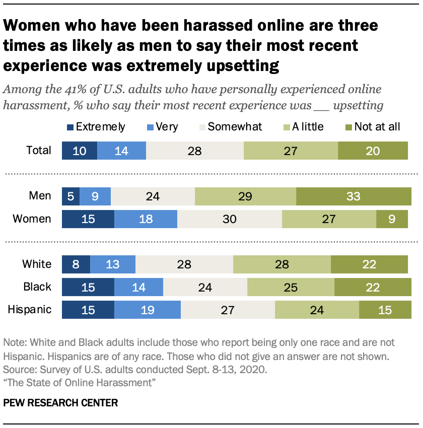 Women who have been harassed online are three times as likely as men to say their most recent experience was extremely upsetting