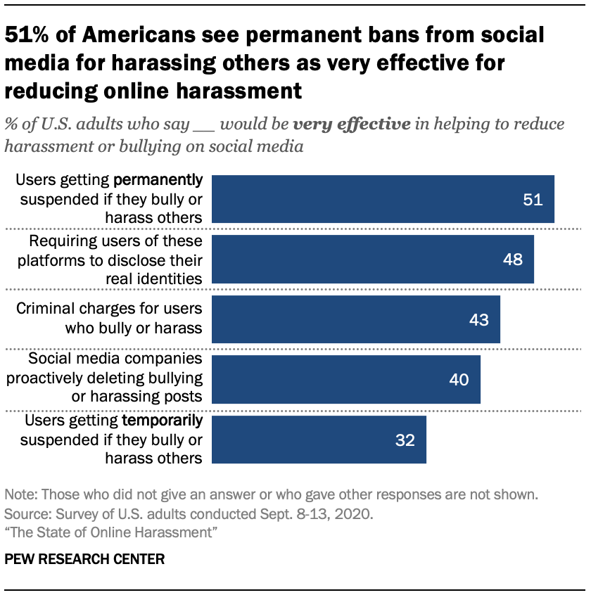 51% of Americans see permanent bans from social media for harassing others as very effective for reducing online harassment