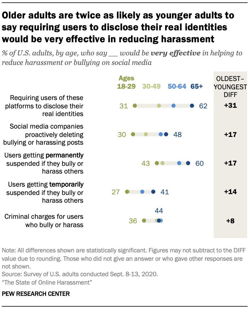 Older adults are twice as likely as younger adults to say requiring users to disclose their real identities would be very effective in reducing harassment