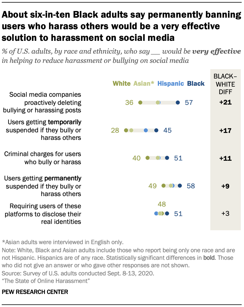 About six-in-ten Black adults say permanently banning users who harass others would be a very effective solution to harassment on social media