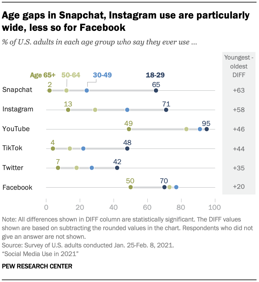 Age gaps in Snapchat, Instagram use are particularly wide, less so for Facebook
