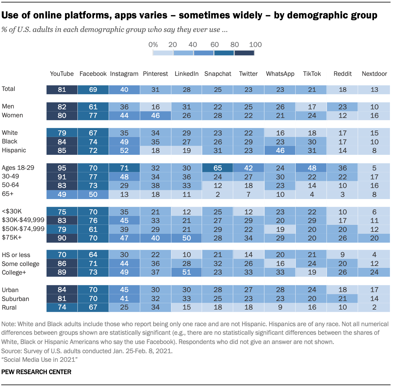 Use of online platforms, apps varies – sometimes widely – by demographic group