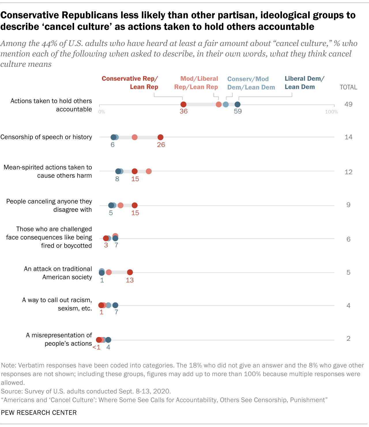 Conservative Republicans less likely than other partisan, ideological groups to describe 'cancel culture' as actions taken to hold others accountable