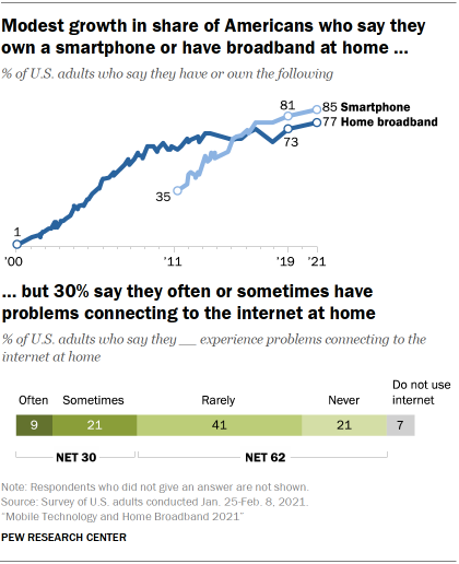 Chart showing modest growth in share of Americans who say they own a smartphone or have broadband at home, but 30% say they often or sometimes have problems connecting to the internet at home