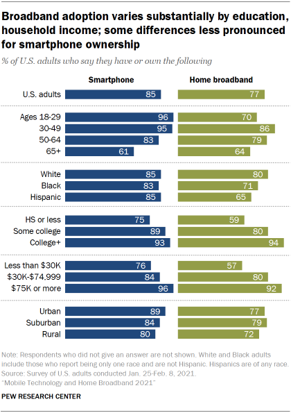 Chart showing broadband adoption varies substantially by education, household income; some differences less pronounced for smartphone ownership