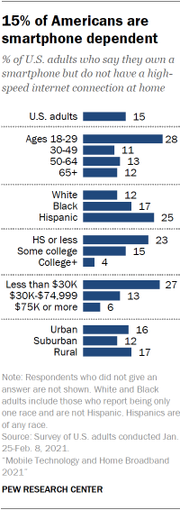 Chart showing 15% of Americans are smartphone dependent