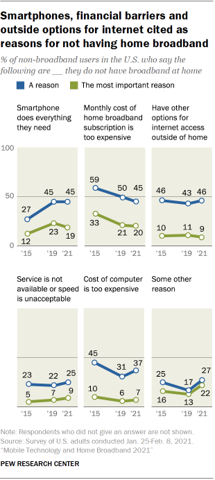 Chart showing smartphones, financial barriers and outside options for internet cited as reasons for not having home broadband