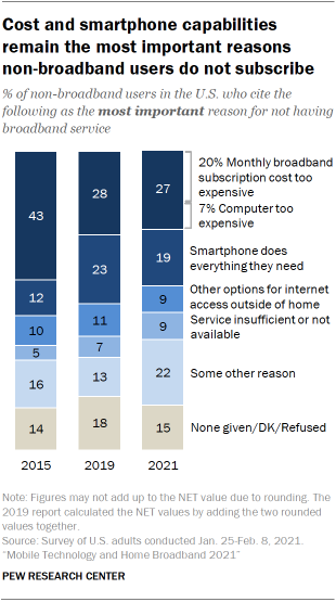 Chart showing cost and smartphone capabilities remain the most important reasons  non-broadband users do not subscribe