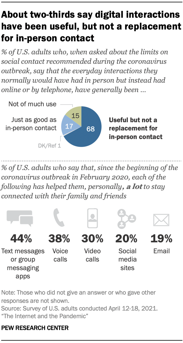 About two-thirds say digital interactions have been useful, but not a replacement for in-person contact