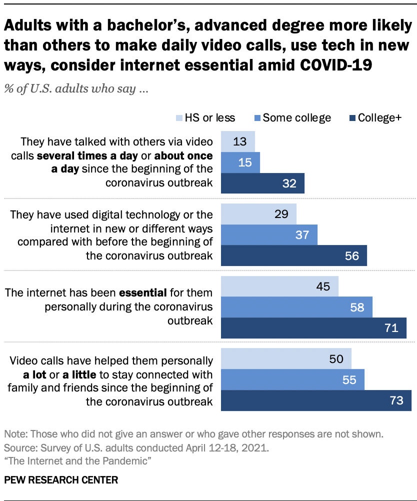Adults with a bachelor's, advanced degree more likely than others to make daily video calls, use tech in new ways, consider internet essential amid COVID-19