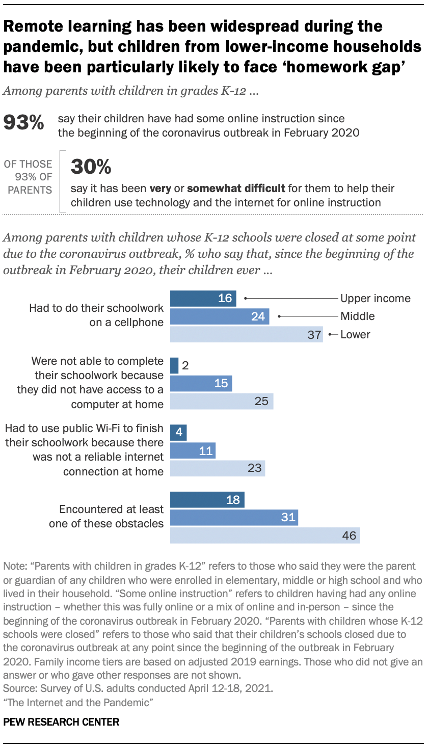 Remote learning has been widespread during the pandemic, but children from lower-income households have been particularly likely to face 'homework gap'