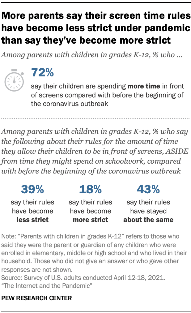 More parents say their screen time rules have become less strict under pandemic than say they've become more strict
