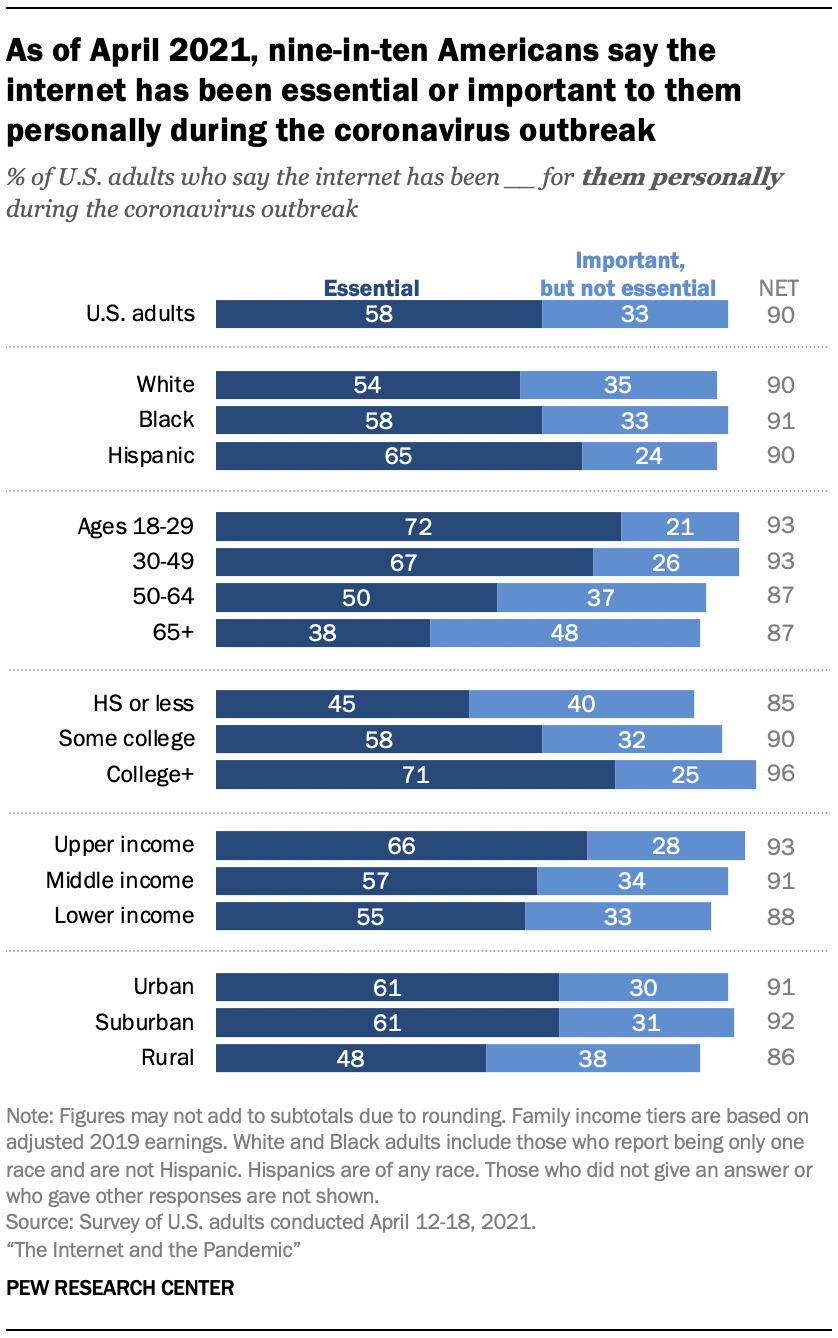 As of April 2021, nine-in-ten Americans say the internet has been essential or important to them personally during the coronavirus outbreak