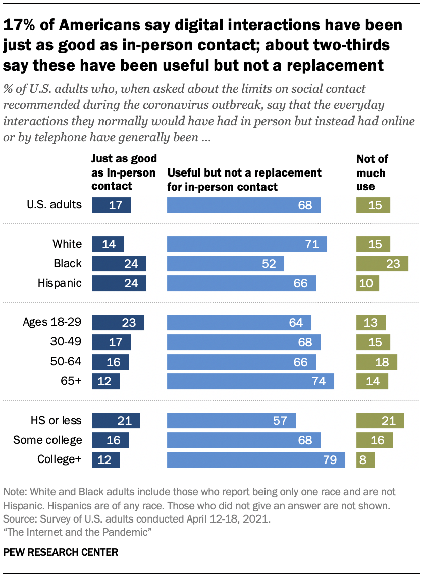 17% of Americans say digital interactions have been just as good as in-person contact; about two-thirds say these have been useful but not a replacement