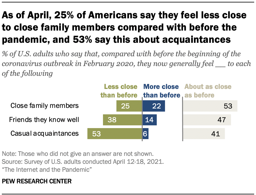 As of April, 25% of Americans say they feel less close to close family members compared with before the pandemic, and 53% say this about acquaintances