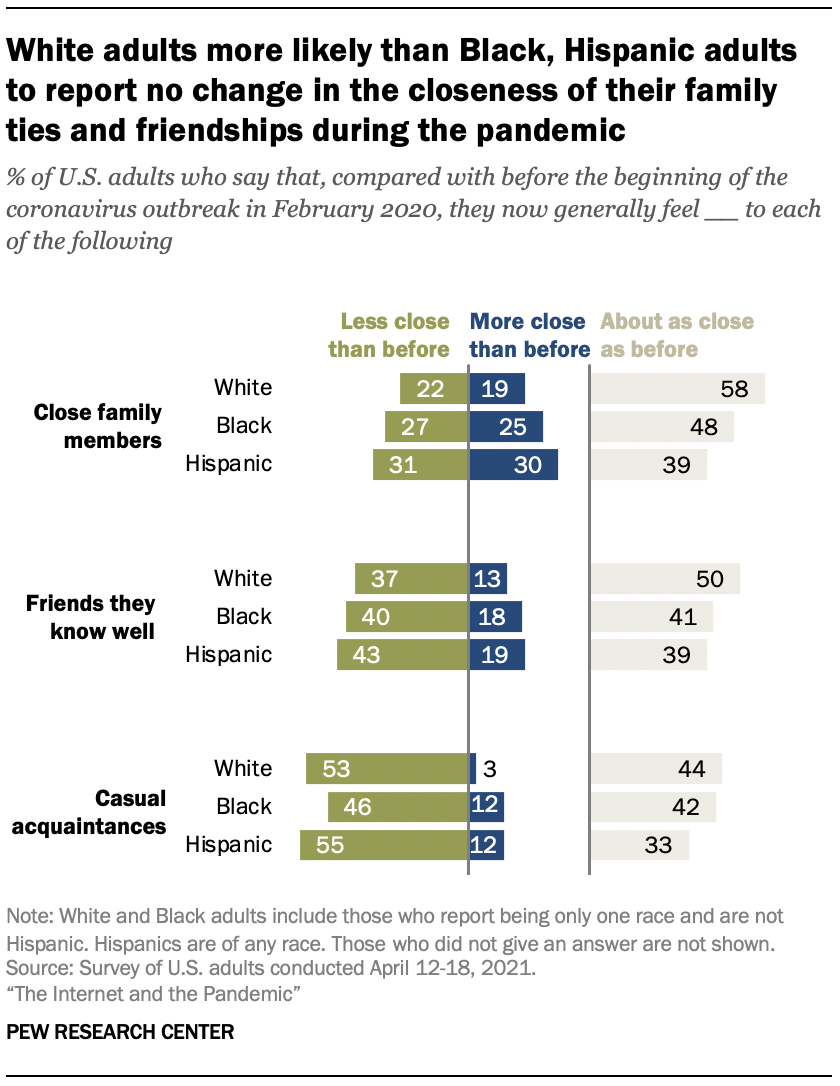White adults more likely than Black, Hispanic adults to report no change in the closeness of their family ties and friendships during the pandemic