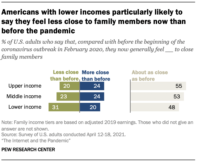 Americans with lower incomes particularly likely to say they feel less close to family members now than before the pandemic