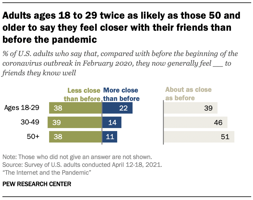 Adults ages 18 to 29 twice as likely as those 50 and older to say they feel closer with their friends than before the pandemic
