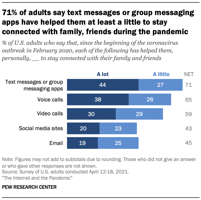 71% of adults say text messages or group messaging apps have helped them at least a little to stay connected with family, friends during the pandemic