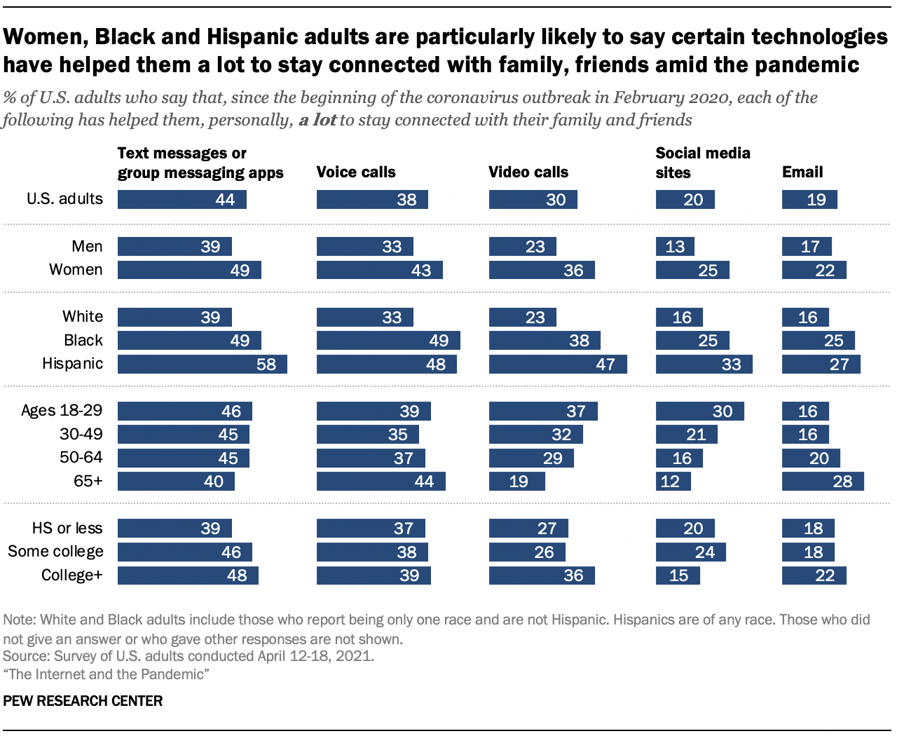 Women, Black and Hispanic adults are particularly likely to say certain technologies have helped them a lot to stay connected with family, friends amid the pandemic