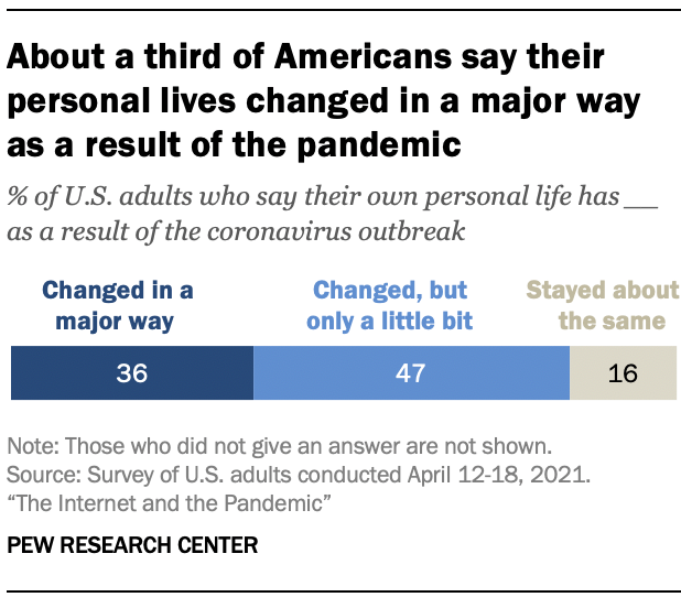 About a third of Americans say their personal lives changed in a major way as a result of the pandemic