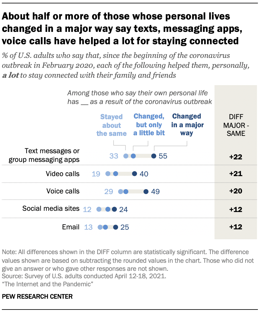 About half or more of those whose personal lives changed in a major way say texts, messaging apps, voice calls have helped a lot for staying connected
