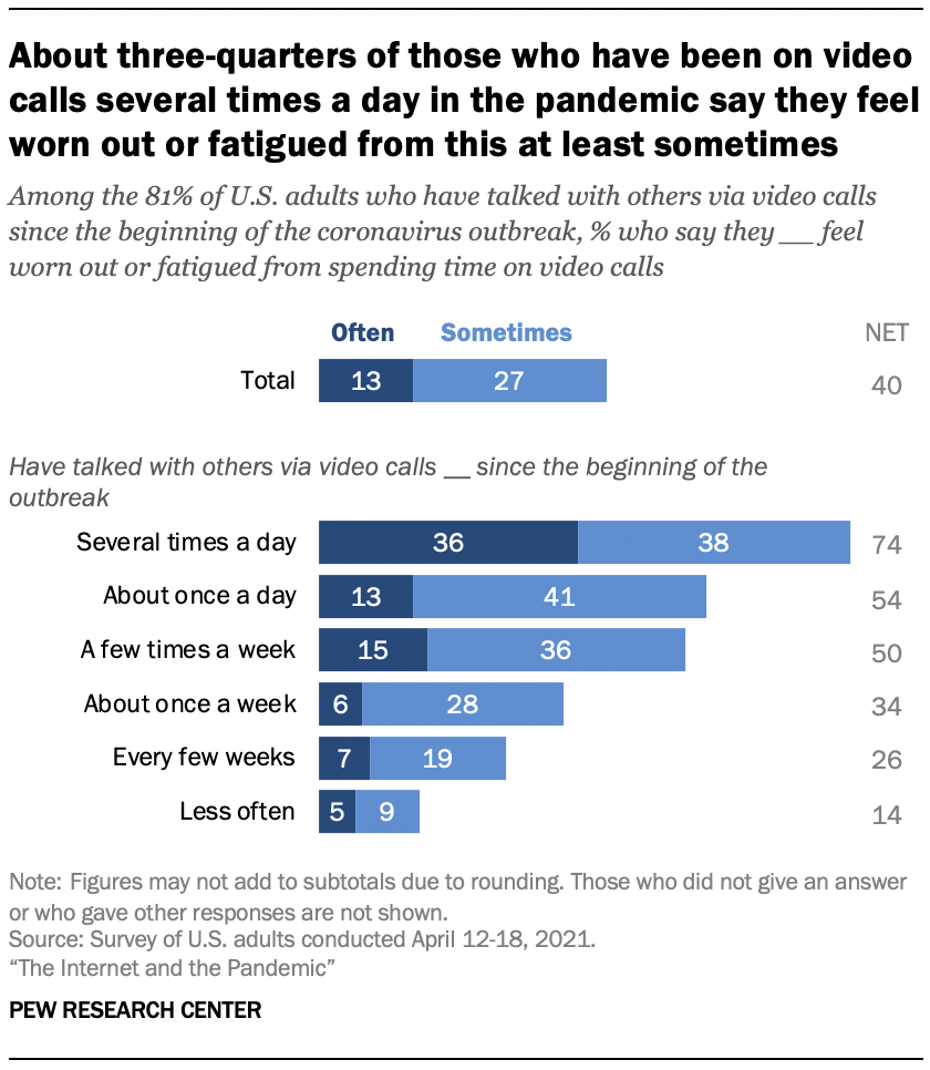 About three-quarters of those who have been on video calls several times a day in the pandemic say they feel worn out or fatigued from this at least sometimes