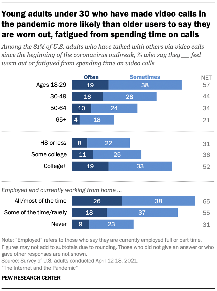 Young adults under 30 who have made video calls in the pandemic more likely than older users to say they are worn out, fatigued from spending time on calls