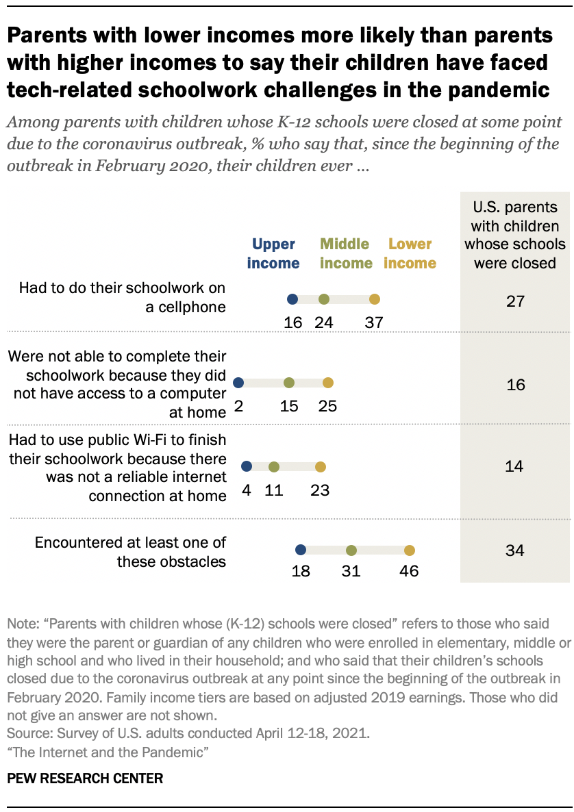 Parents with lower incomes more likely than parents with higher incomes to say their children have faced tech-related schoolwork challenges in the pandemic