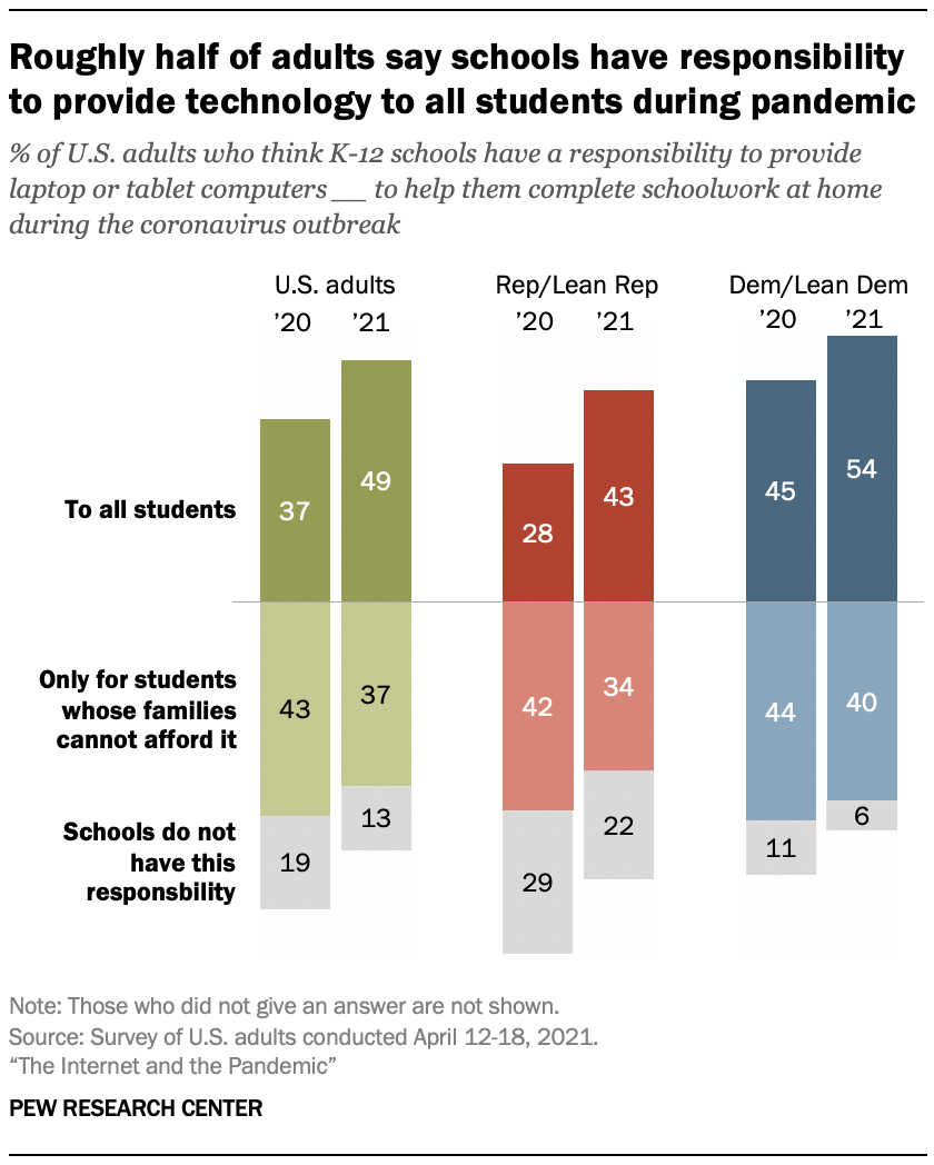 Roughly half of adults say schools have responsibility to provide technology to all students during pandemic
