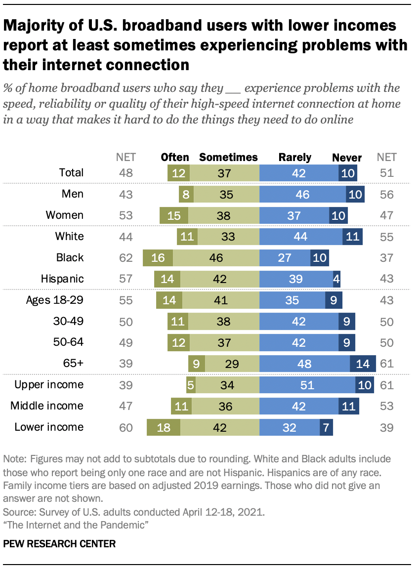 Majority of U.S. broadband users with lower incomes report at least sometimes experiencing problems with their internet connection