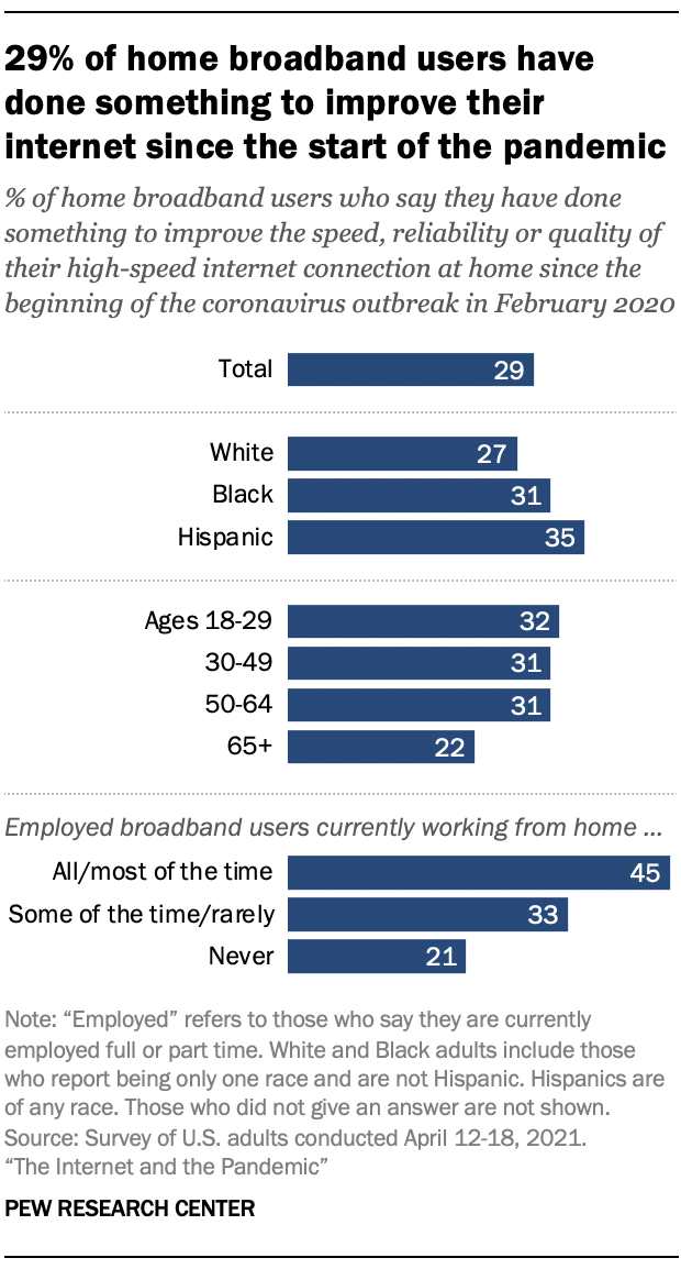 29% of home broadband users have done something to improve their internet since the start of the pandemic