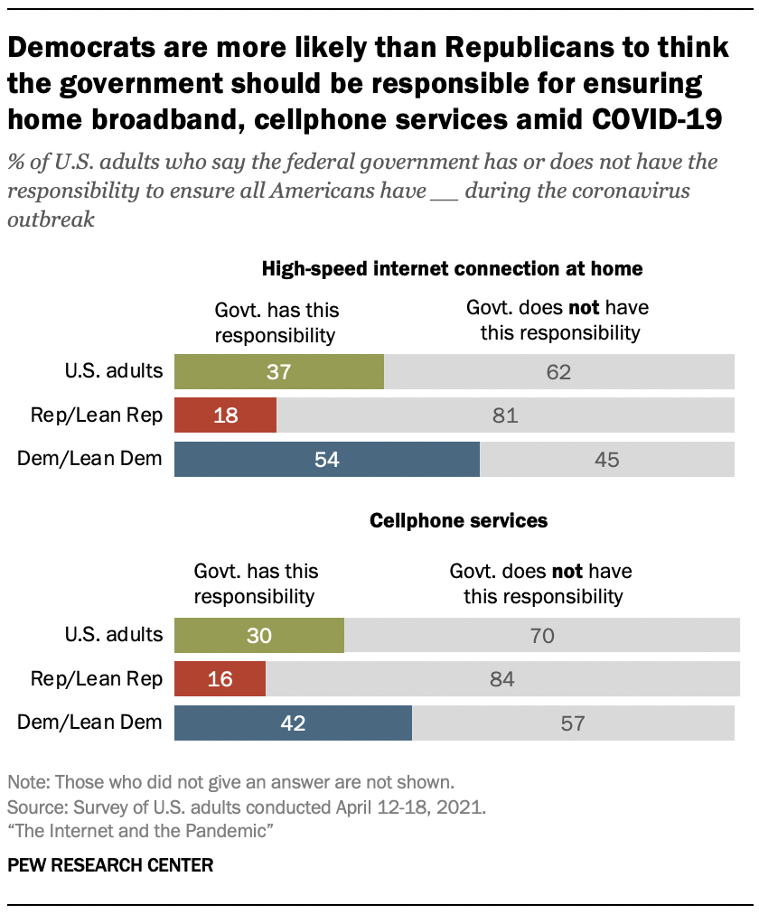 Democrats are more likely than Republicans to think the government should be responsible for ensuring home broadband, cellphone services amid COVID-19
