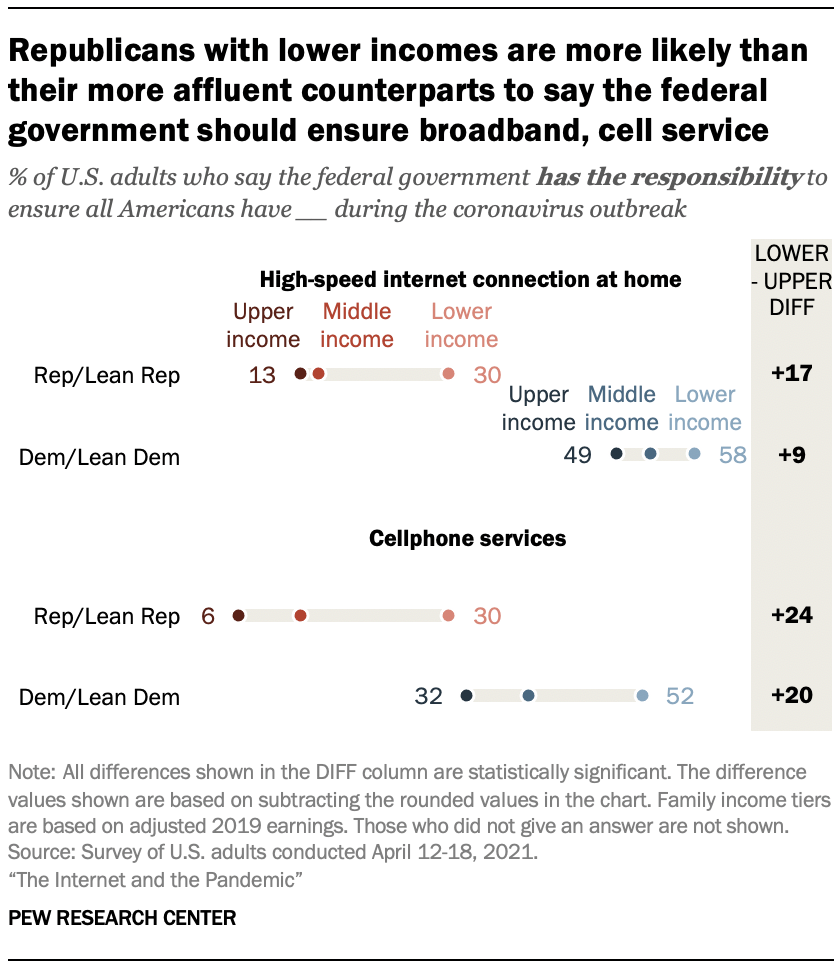 Republicans with lower incomes are more likely than their more affluent counterparts to say the federal government should ensure broadband, cell service