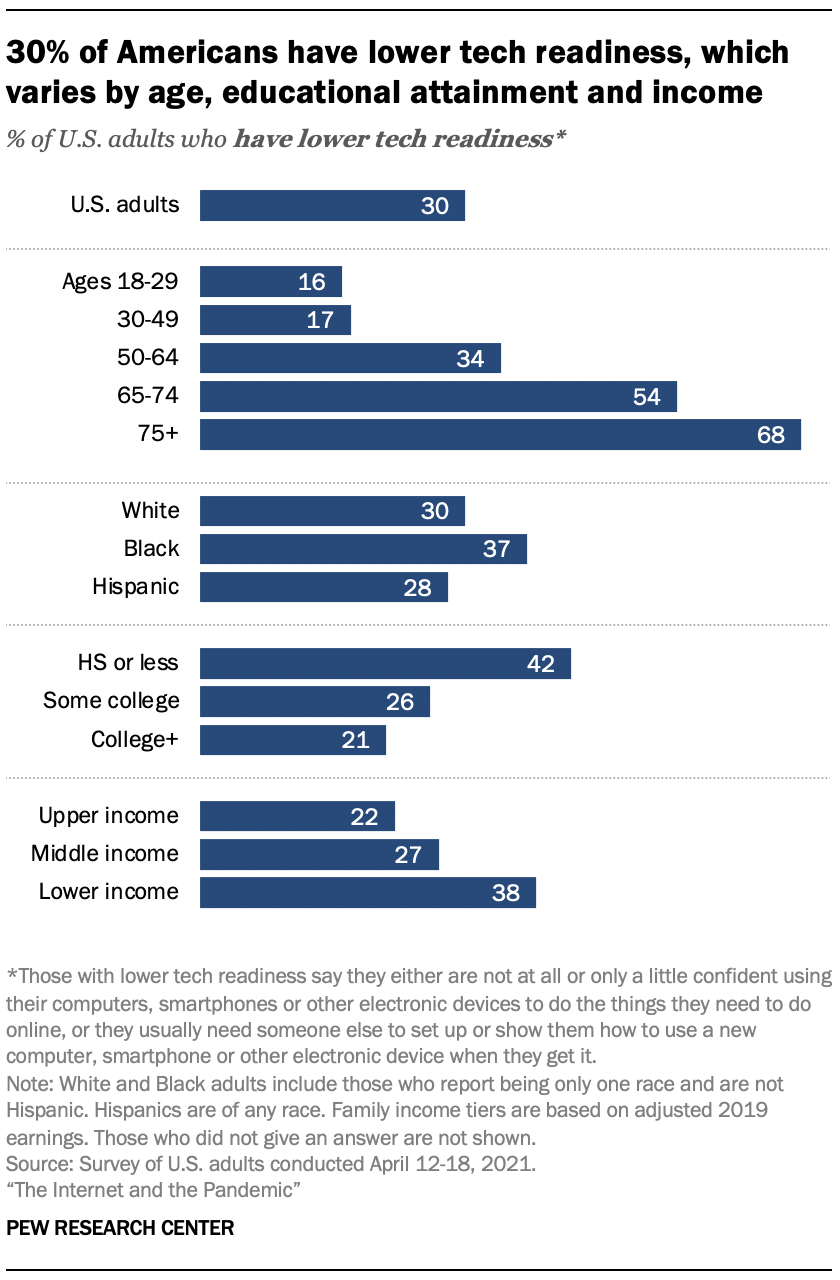 30% of Americans have lower tech readiness, which varies by age, educational attainment and income