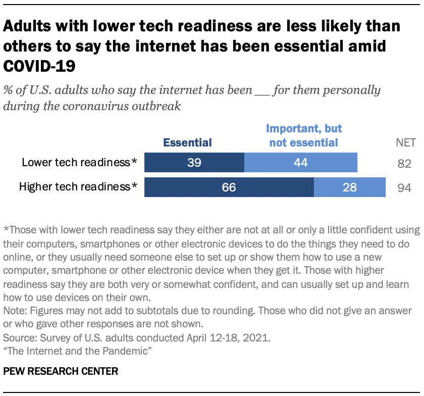 Adults with lower tech readiness are less likely than others to say the internet has been essential amid COVID-19