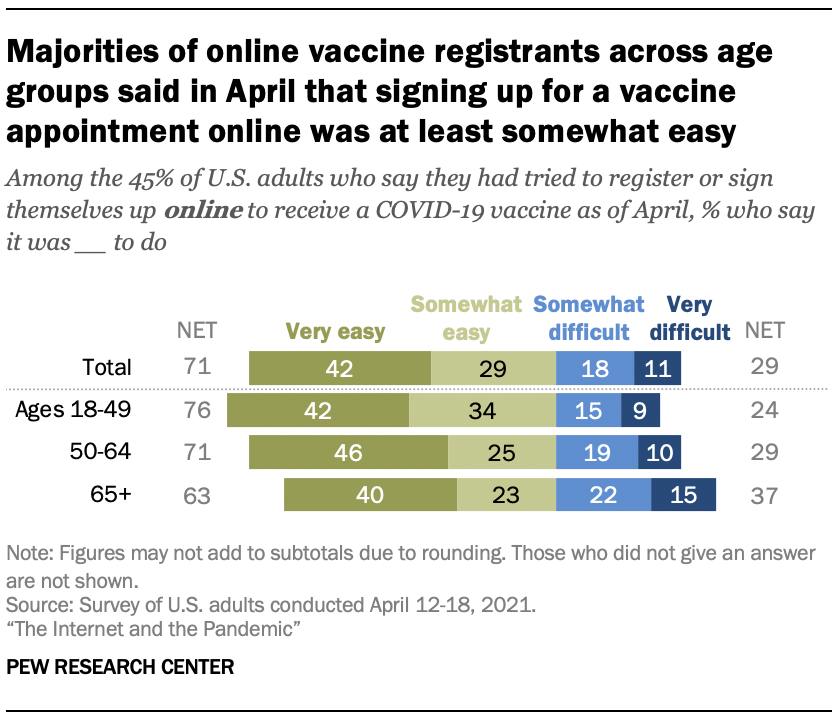 Majorities of online vaccine registrants across age groups said in April that signing up for a vaccine appointment online was at least somewhat easy