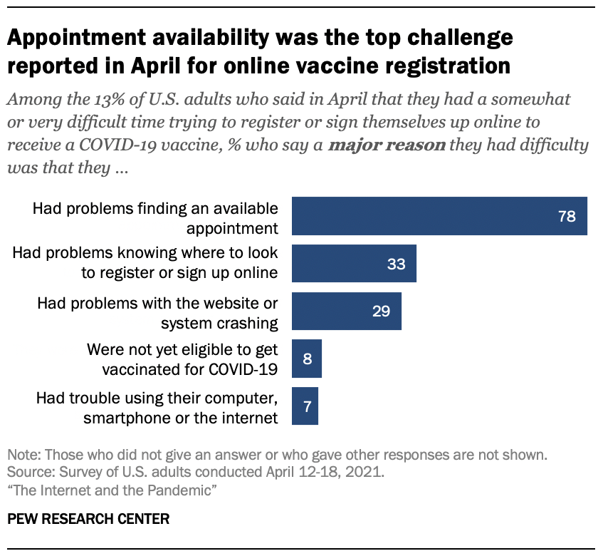 Appointment availability was the top challenge reported in April for online vaccine registration