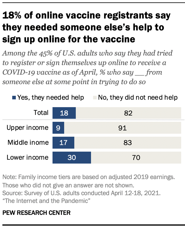18% of online vaccine registrants say they needed someone else's help to sign up online for the vaccine