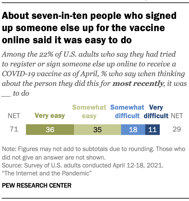 About seven-in-ten people who signed up someone else up for the vaccine online said it was easy to do