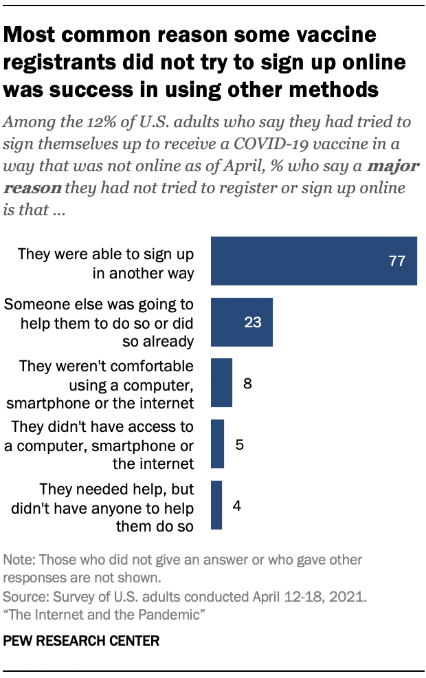Most common reason some vaccine registrants did not try to sign up online was success in using other methods