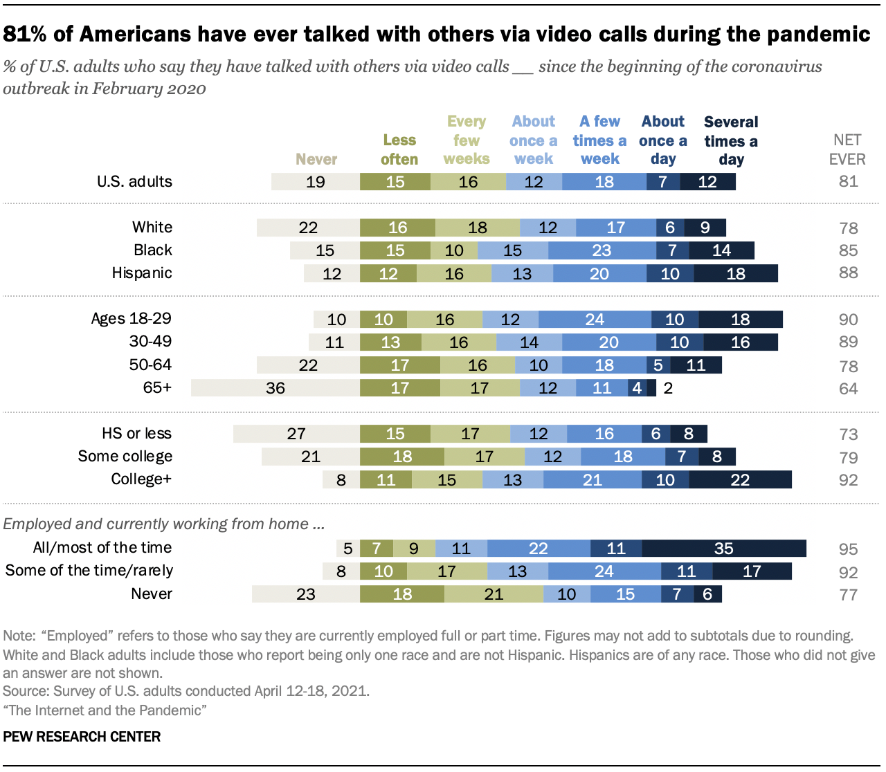 81% of Americans have ever talked with others via video calls during the pandemic