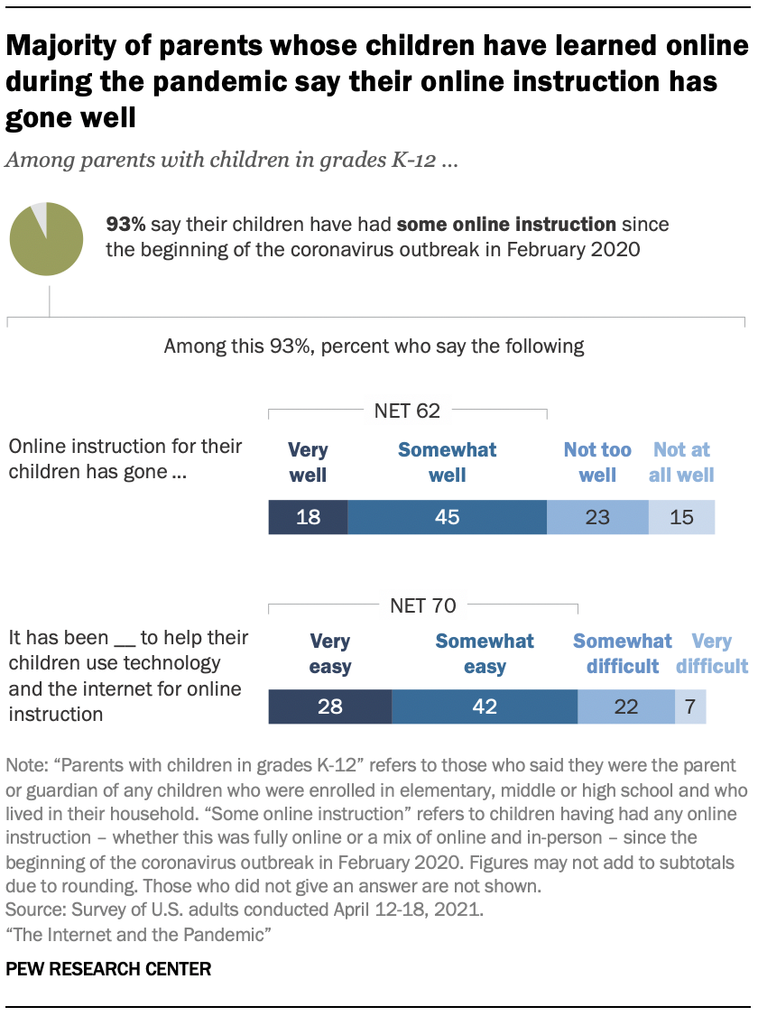 Majority of parents whose children have learned online during the pandemic say their online instruction has gone well