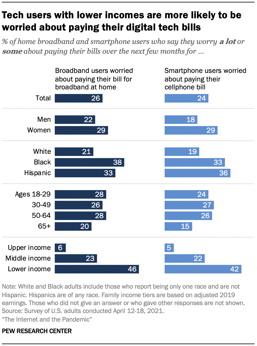 Tech users with lower incomes are more likely to be worried about paying their digital tech bills
