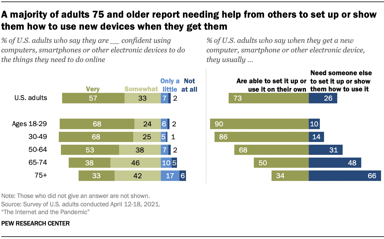 A majority of adults 75 and older report needing help from others to set up or show them how to use new devices when they get them